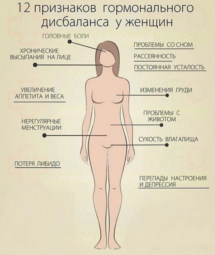 Пониженный эстроген причины 12
